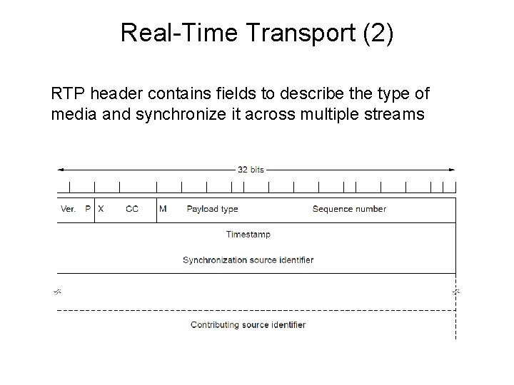 Real-Time Transport (2) RTP header contains fields to describe the type of media and