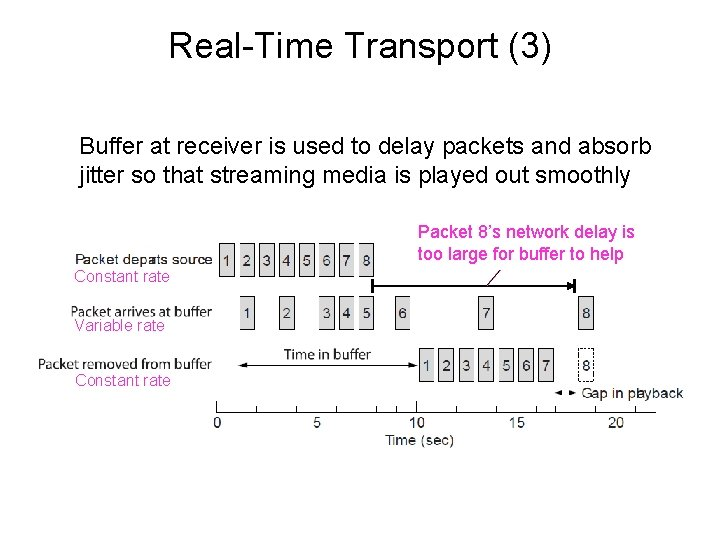 Real-Time Transport (3) Buffer at receiver is used to delay packets and absorb jitter