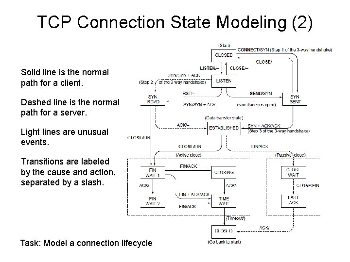 TCP Connection State Modeling (2) Solid line is the normal path for a client.