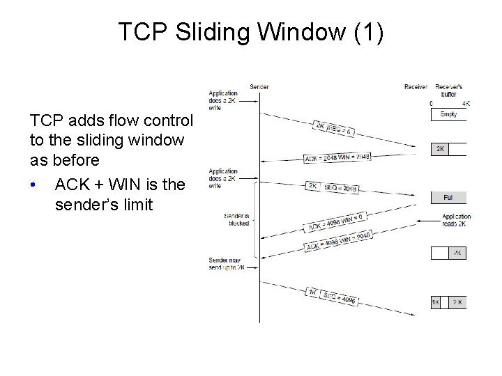 TCP Sliding Window (1) TCP adds flow control to the sliding window as before