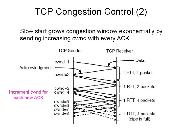 TCP Congestion Control (2) Slow start grows congestion window exponentially by sending increasing cwnd