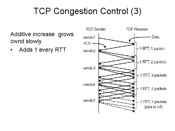 TCP Congestion Control (3) Additive increase grows cwnd slowly • Adds 1 every RTT