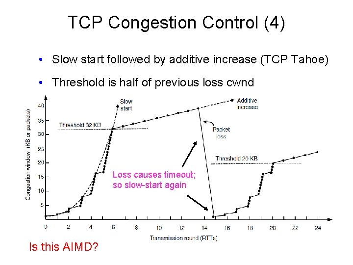 TCP Congestion Control (4) • Slow start followed by additive increase (TCP Tahoe) •