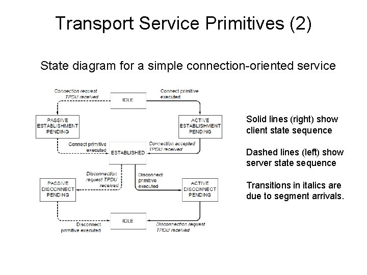 Transport Service Primitives (2) State diagram for a simple connection-oriented service Solid lines (right)