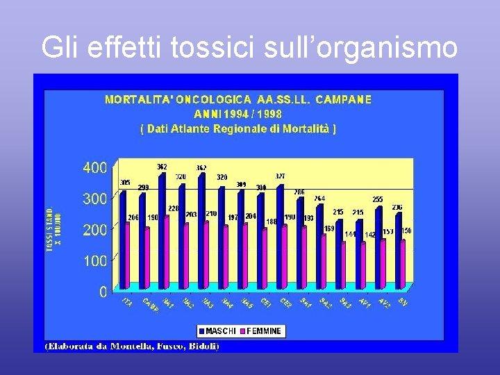 Gli effetti tossici sull'organismo