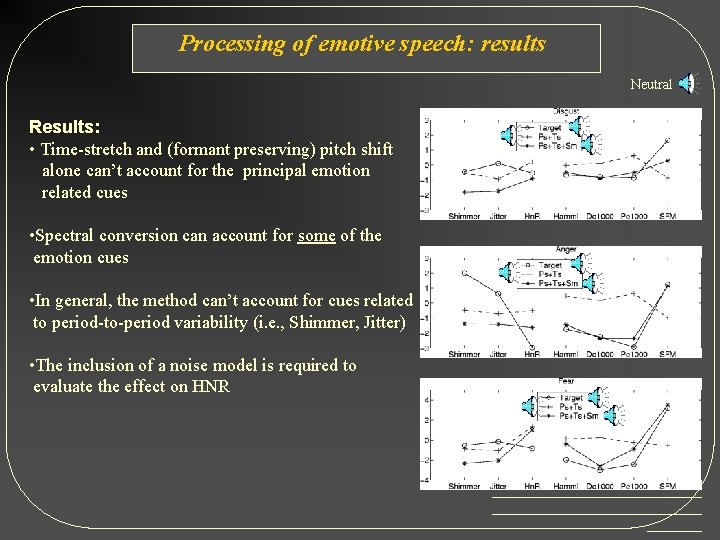 Processing of emotive speech: results Neutral Results: • Time-stretch and (formant preserving) pitch shift