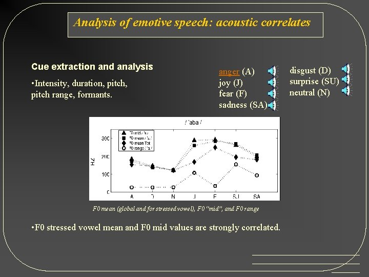 Analysis of emotive speech: acoustic correlates Cue extraction and analysis: • Intensity, duration, pitch