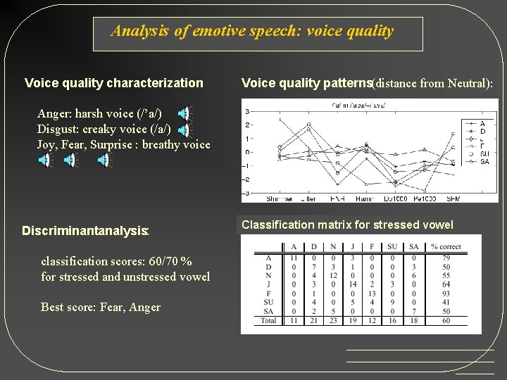 Analysis of emotive speech: voice quality Voice quality characterization : Voice quality patterns(distance from