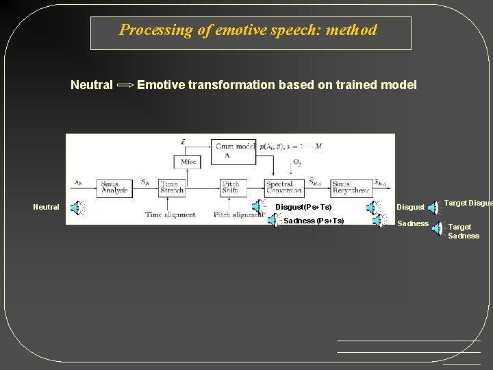Processing of emotive speech: method Neutral Emotive transformation based on trained model Disgust (Ps+Ts)