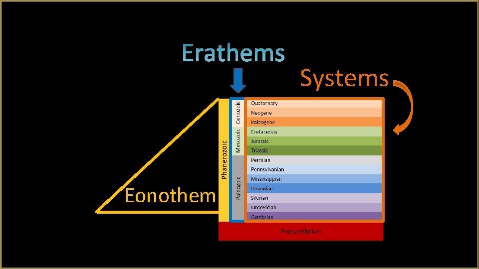 Systems Eonothem