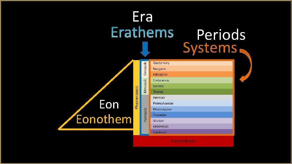 Era Eonothem Periods Systems