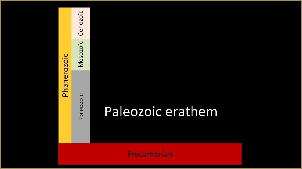 Mesozoic Cenozoic Phanerozoic Paleozoic erathem Precambrian