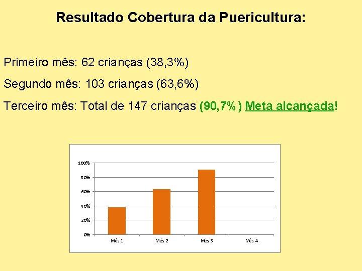 Resultado Cobertura da Puericultura: Primeiro mês: 62 crianças (38, 3%) Segundo mês: 103 crianças