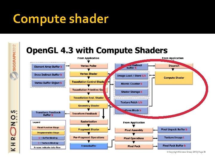 Compute shader