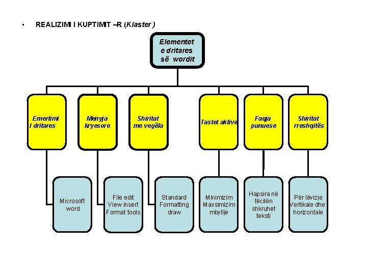 • REALIZIMI I KUPTIMIT –R (Klaster ) Elementet e dritares së wordit Emertimi