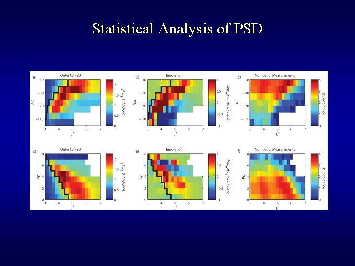 Statistical Analysis of PSD