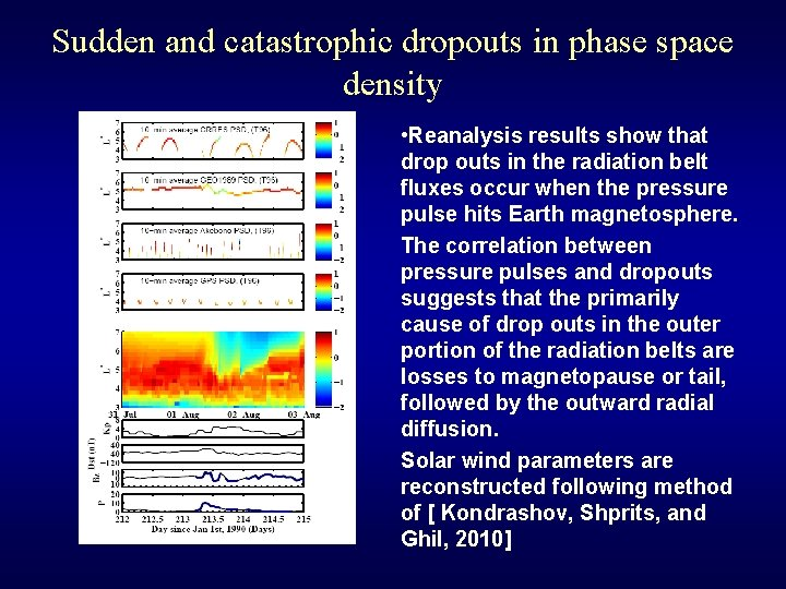 Sudden and catastrophic dropouts in phase space density • Reanalysis results show that drop