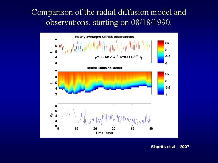 Comparison of the radial diffusion model and observations, starting on 08/18/1990. Shprits et al.