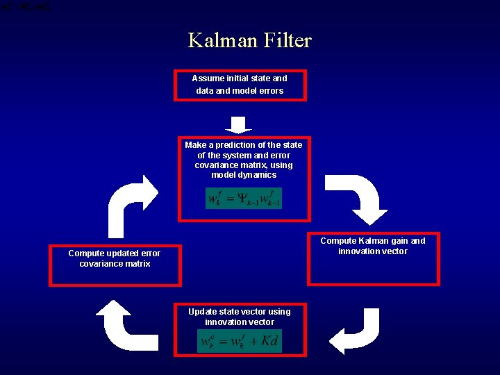 Kalman Filter Assume initial state and data and model errors Make a prediction of