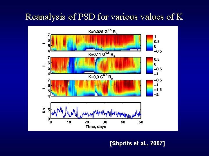 Reanalysis of PSD for various values of K [Shprits et al. , 2007]