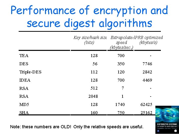 Performance of encryption and secure digest algorithms Key size/hash size Extrapolated. PRB optimized (bits)
