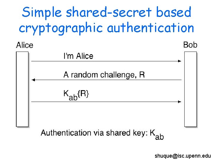 Simple shared-secret based cryptographic authentication shuque@isc. upenn. edu