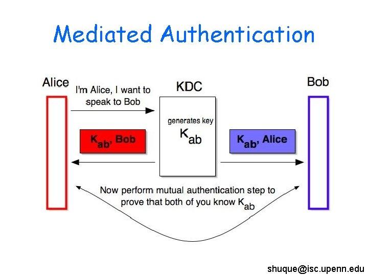Mediated Authentication shuque@isc. upenn. edu