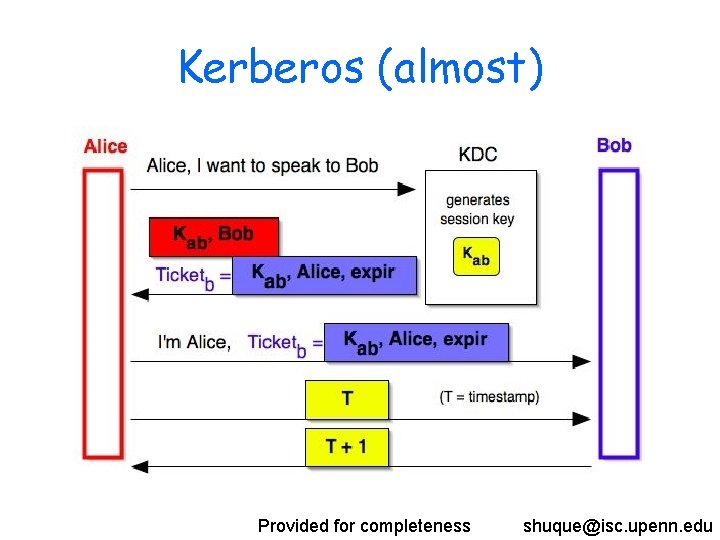 Kerberos (almost) Provided for completeness shuque@isc. upenn. edu