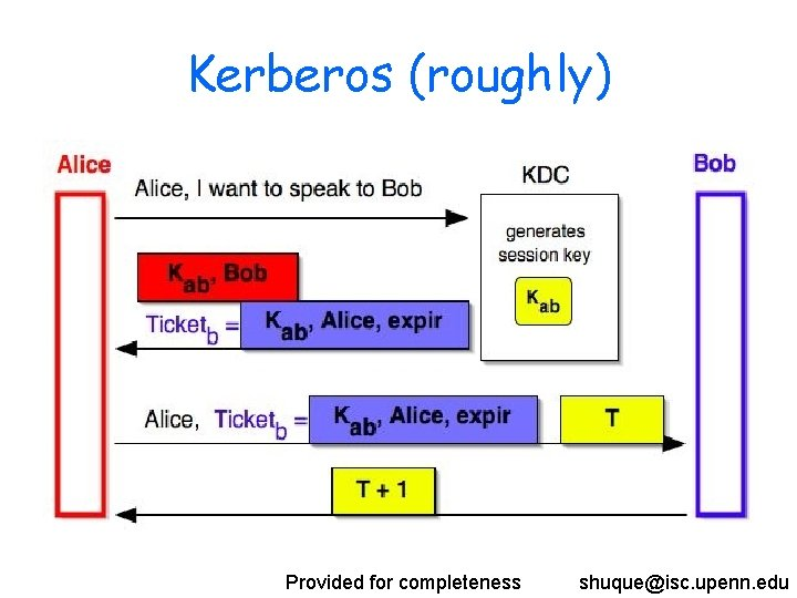 Kerberos (roughly) Provided for completeness shuque@isc. upenn. edu