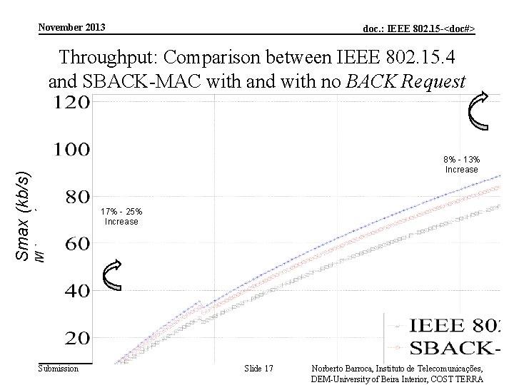 November 2013 doc. : IEEE 802. 15 -<doc#> Throughput: Comparison between IEEE 802. 15.