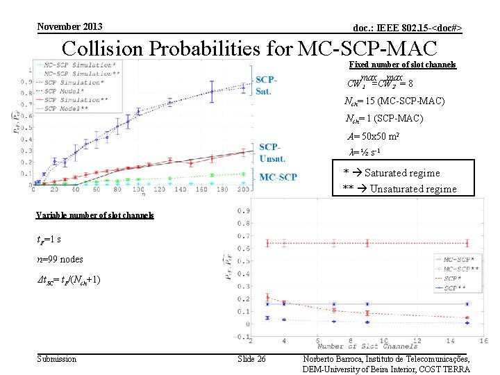 November 2013 doc. : IEEE 802. 15 -<doc#> Collision Probabilities for MC-SCP-MAC Fixed number