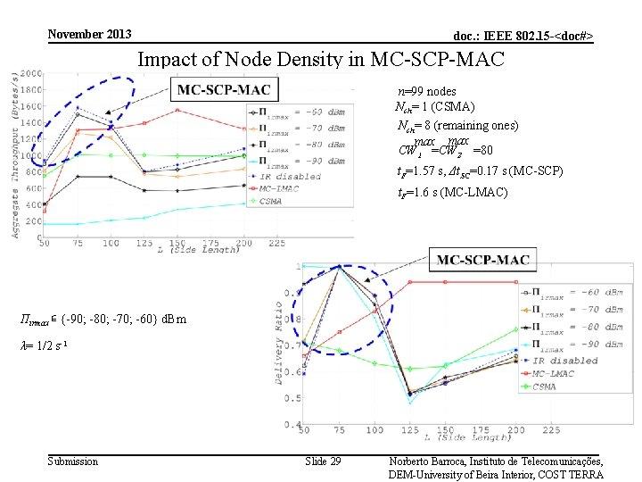 November 2013 doc. : IEEE 802. 15 -<doc#> Impact of Node Density in MC-SCP-MAC
