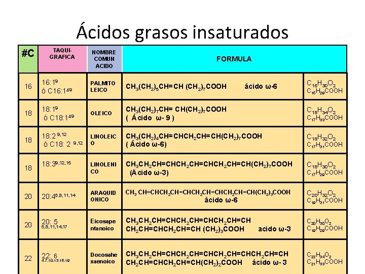 Ácidos grasos insaturados #C TAQUIGRAFICA NOMBRE COMUN ACIDO FORMULA 16 16: 19 ó C