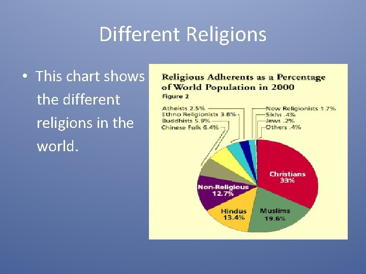 Different Religions • This chart shows the different religions in the world.