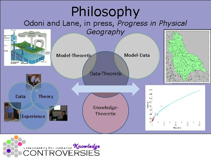 Philosophy Odoni and Lane, in press, Progress in Physical Geography Model-Theoretic Data Theory Experience