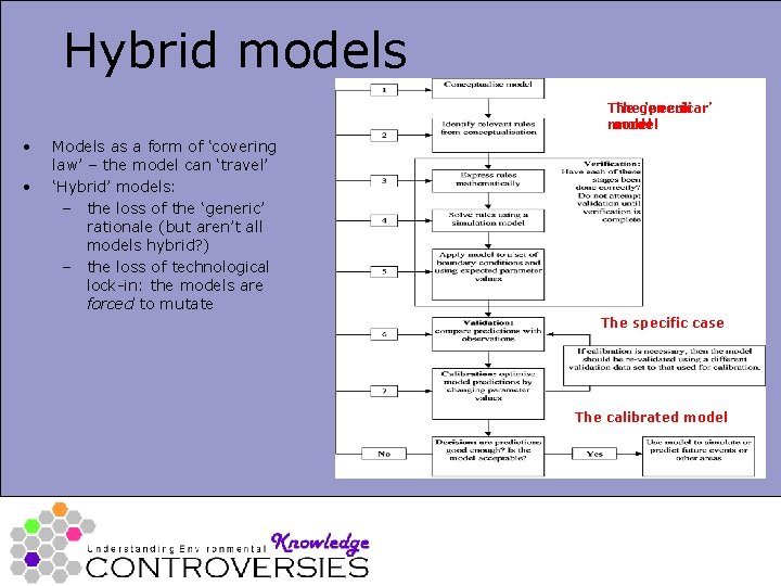 Hybrid models Thegeneric 'peculiar' model • • Models as a form of 'covering law'