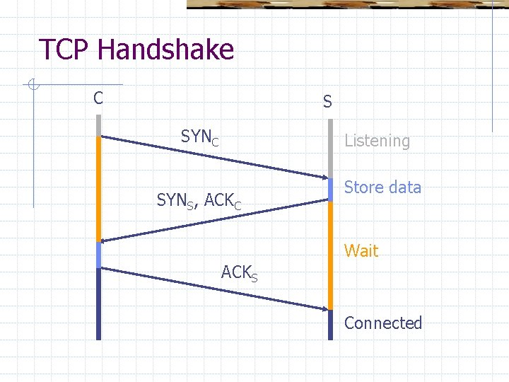 TCP Handshake C S SYNC Listening SYNS, ACKC Store data Wait ACKS Connected