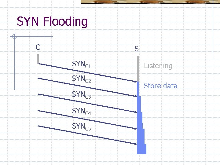 SYN Flooding C S SYNC 1 SYNC 2 SYNC 3 SYNC 4 SYNC 5