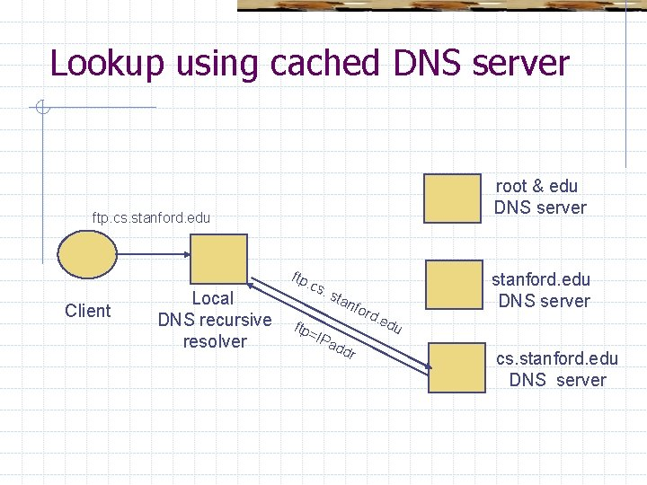Lookup using cached DNS server root & edu DNS server ftp. cs. stanford. edu