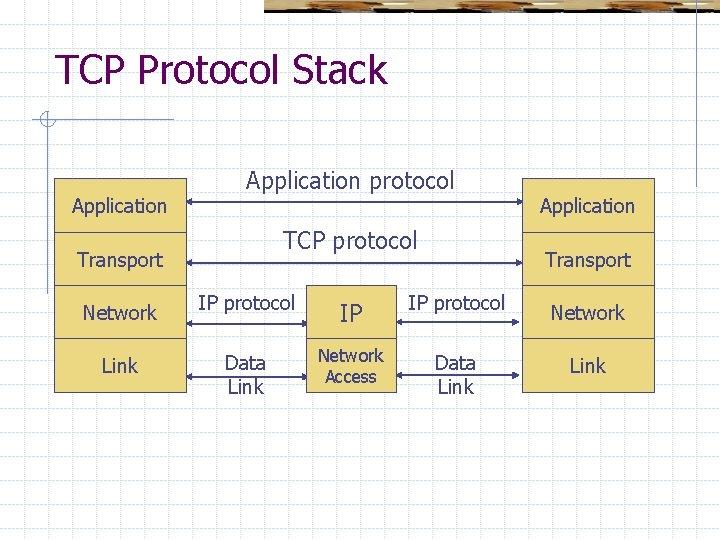 TCP Protocol Stack Application protocol TCP protocol Transport Application Transport Network IP protocol IP