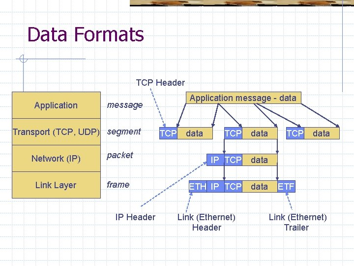 Data Formats TCP Header Application message - data message Transport (TCP, UDP) segment Network