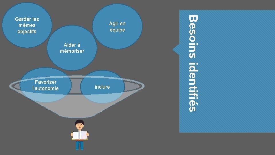 Agir en équipe Aider à mémoriser Favoriser l'autonomie inclure Besoins identifiés Garder les mêmes