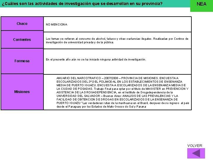 ¿Cuáles son las actividades de investigación que se desarrollan en su provincia? Chaco Corrientes