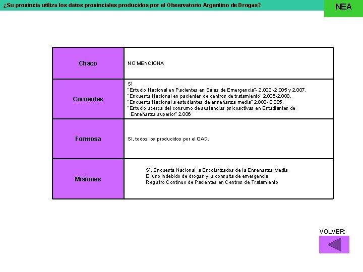 ¿Su provincia utiliza los datos provinciales producidos por el Observatorio Argentino de Drogas? Chaco