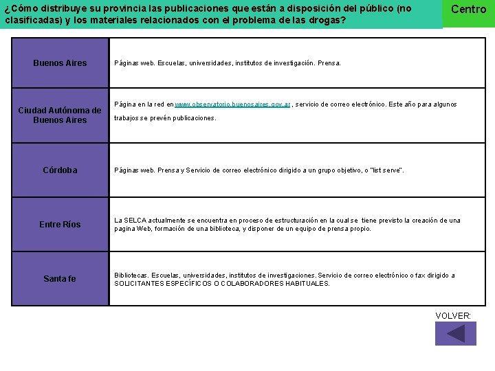 ¿Cómo distribuye su provincia las publicaciones que están a disposición del público (no clasificadas)
