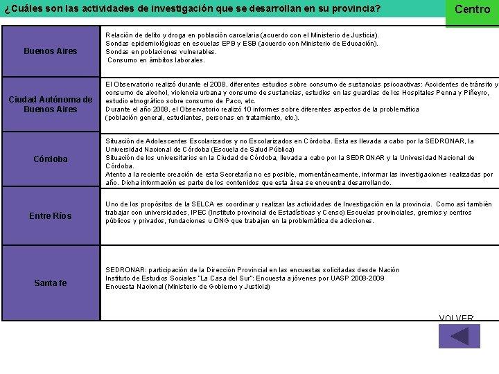 ¿Cuáles son las actividades de investigación que se desarrollan en su provincia? Buenos Aires