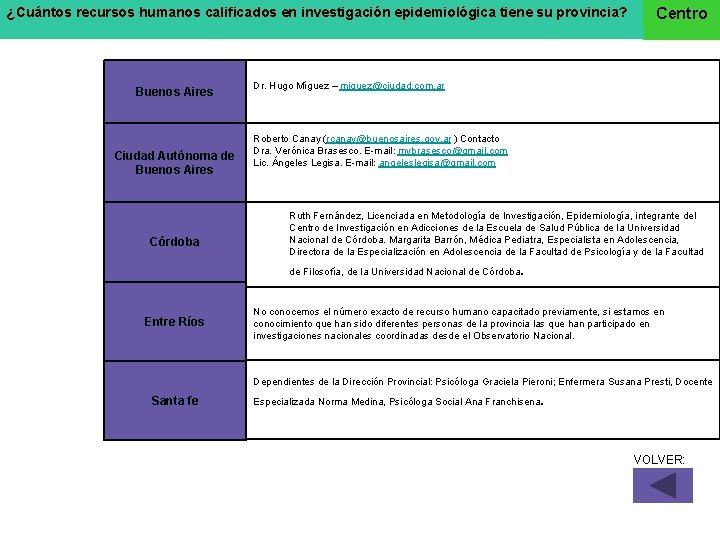¿Cuántos recursos humanos calificados en investigación epidemiológica tiene su provincia? Buenos Aires Ciudad Autónoma