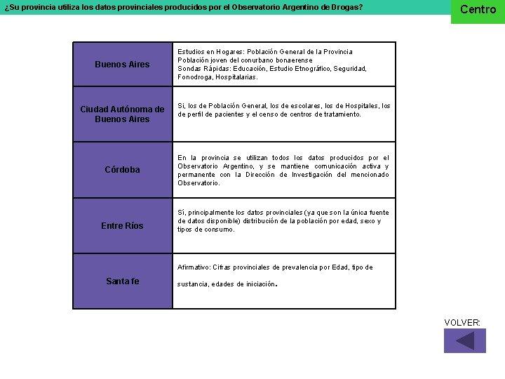 ¿Su provincia utiliza los datos provinciales producidos por el Observatorio Argentino de Drogas? Buenos