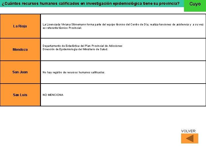 ¿Cuántos recursos humanos calificados en investigación epidemiológica tiene su provincia? Cuyo La Rioja La