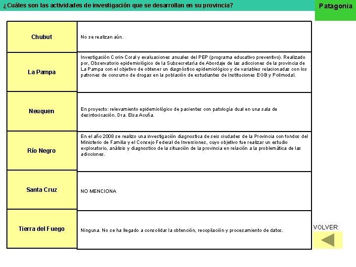 ¿Cuáles son las actividades de investigación que se desarrollan en su provincia? Chubut La